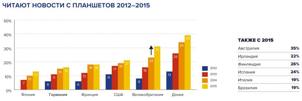 Использование планшетов в 2012-2015