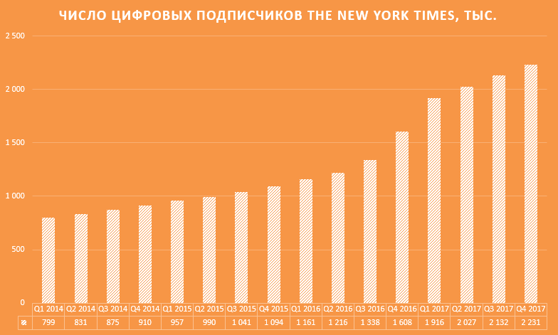 Число цифровых подписчиков на The New York Times, тыс. Источник: Statista
