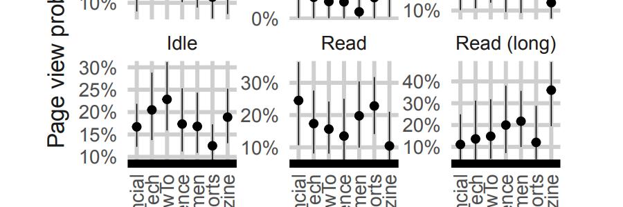 Медианные и центральные 50% статей при заданном режиме вовлечения для каждого сайта