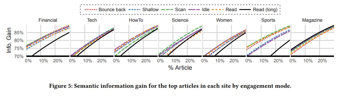 SIG топовых статей каждой статьи в зависимости от режима чтения