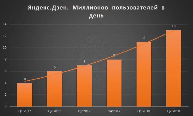Дневная аудитория Яндекс.Дзена