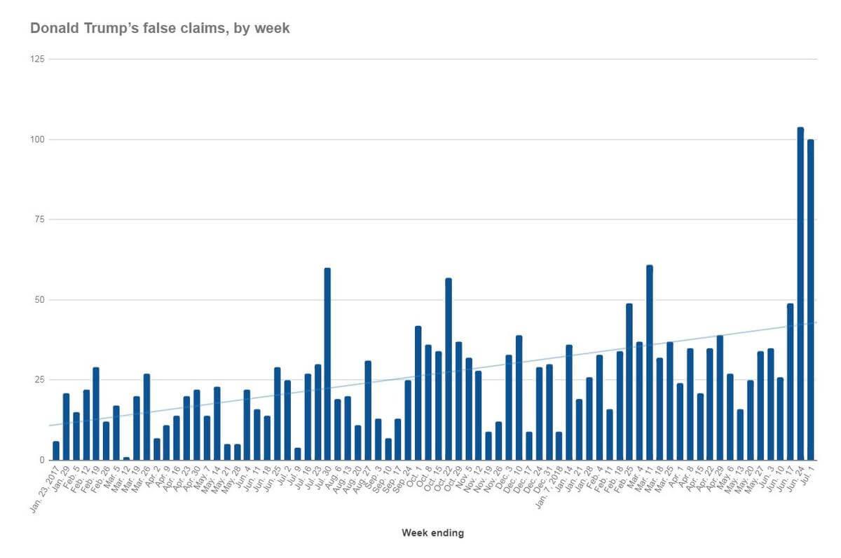 Количество ложных утверждений Трампа. Разбито по неделям
