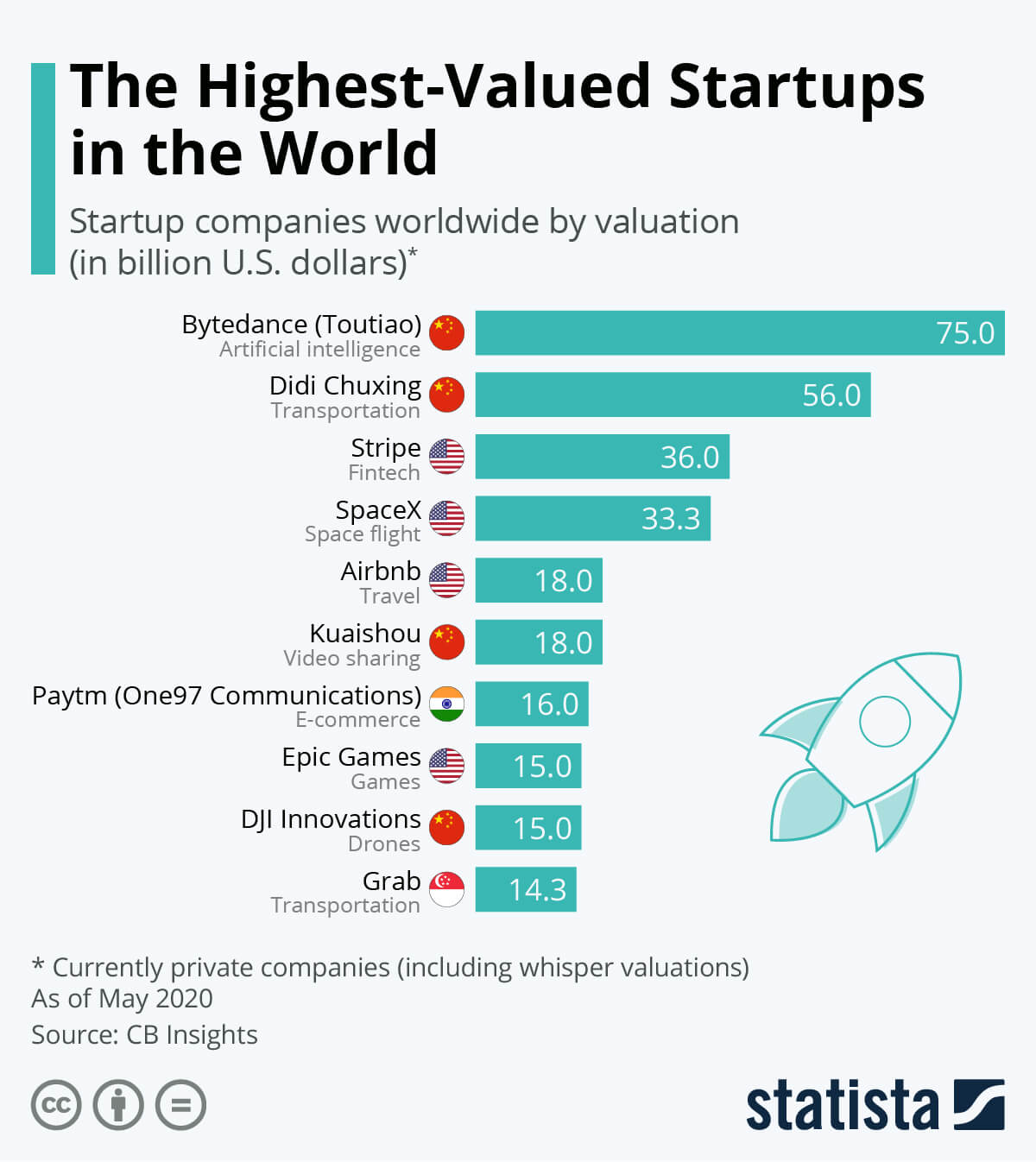 The Highest Valued Startups in the World